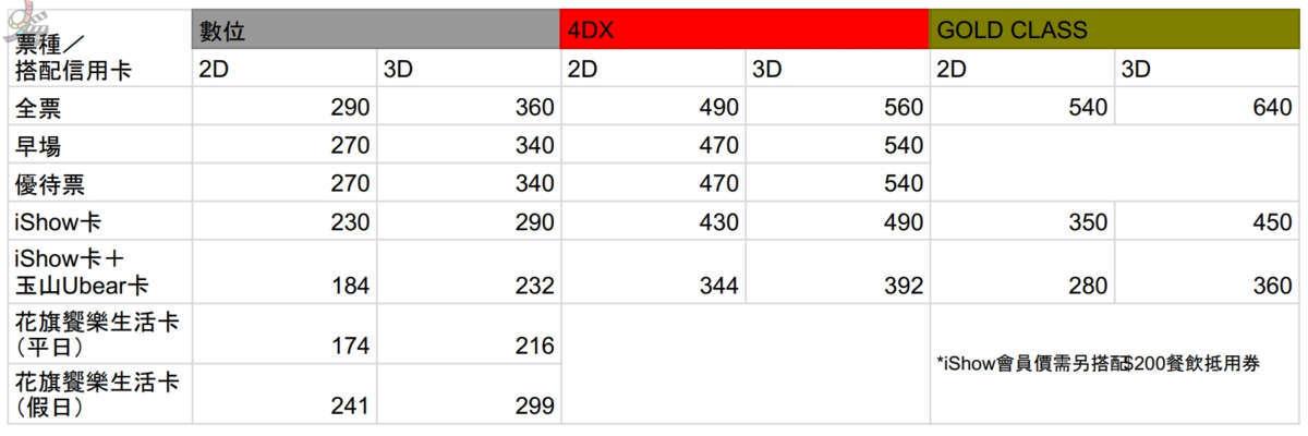 2020年最新全台威秀影城電影票價, iShow會員價, 最便宜信用卡搭配 | 影院 | 電影消費